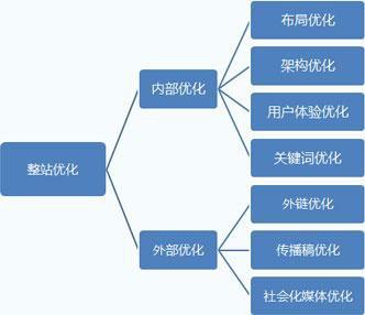 滁州SEO解读提高采集内容收录量和排名的方法