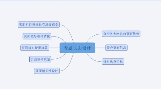 网站专题页面SEO优化技术