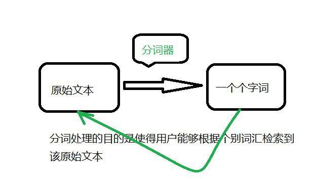 湘潭SEO详细解答搜索引擎中文分词技术